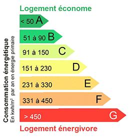 Consommation énergétique - Pourquoi isoler ?